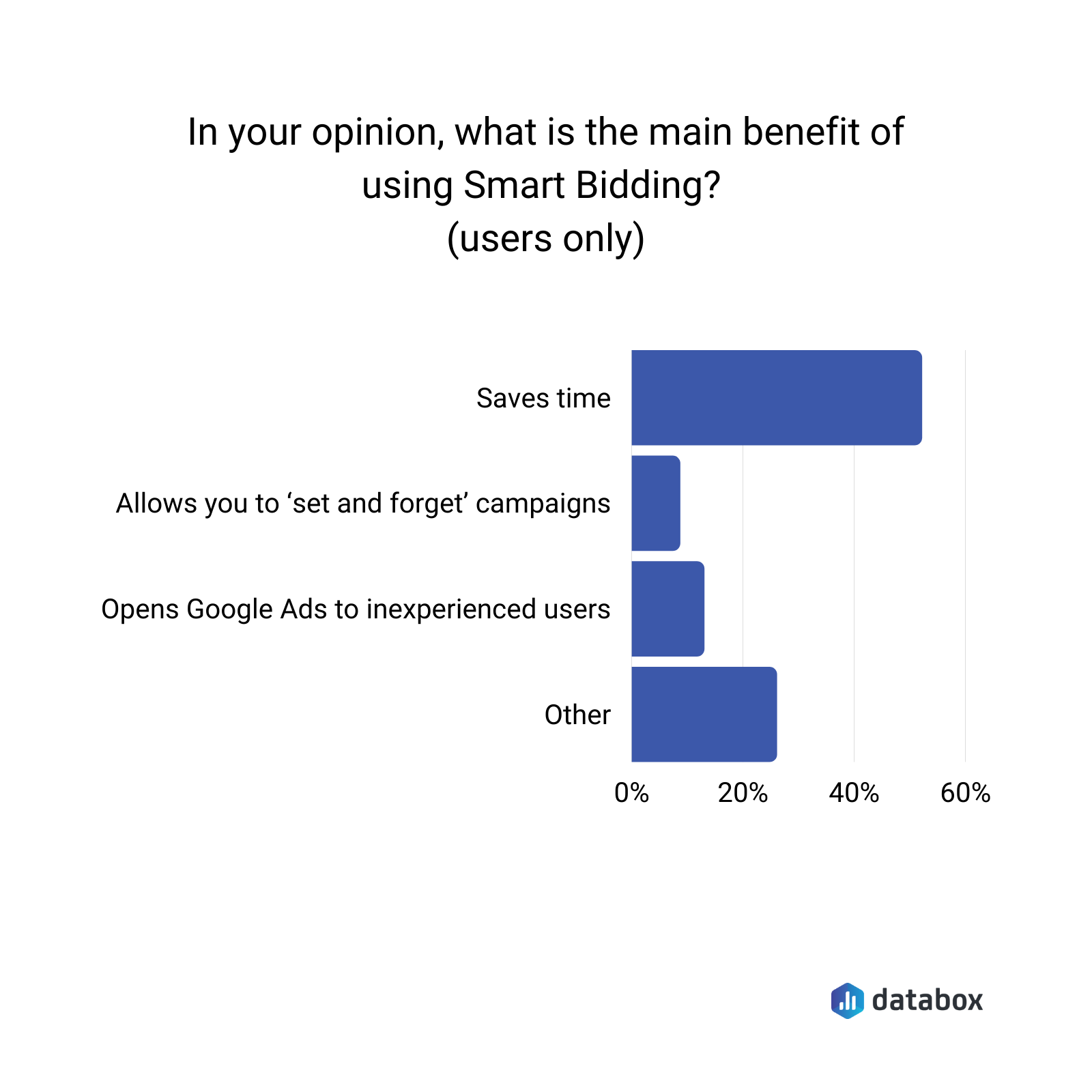 what is the main benefit of using smart bidding