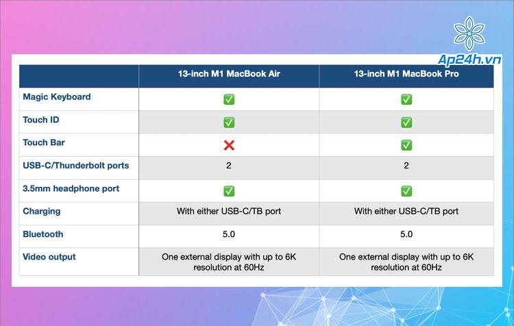 Bảng so sánh khả năng kết nối của mẫu MacBook M1