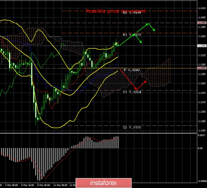 InstaForex Analytics: EUR / USD. March 18. Results of the day. Euro continues to grow, traders are waiting for the outcome of the Fed meeting