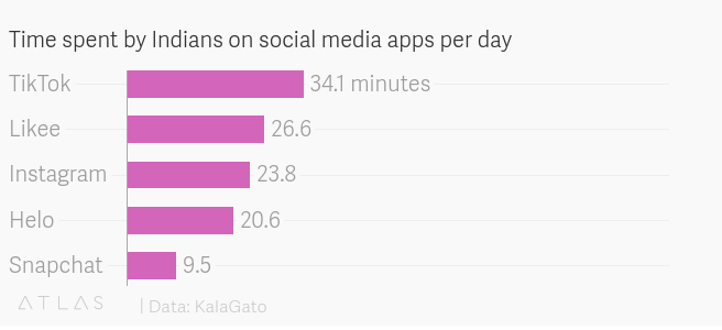 time spent by Indians on social media