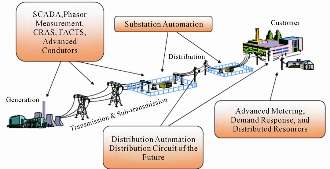 ADVANCED CONTROLED SMART GRIDS2.jpg Distribution