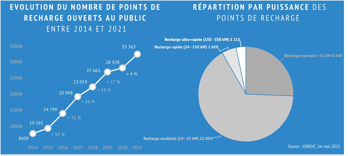 Évolution du nombre de points de charge ouverts au public en France
