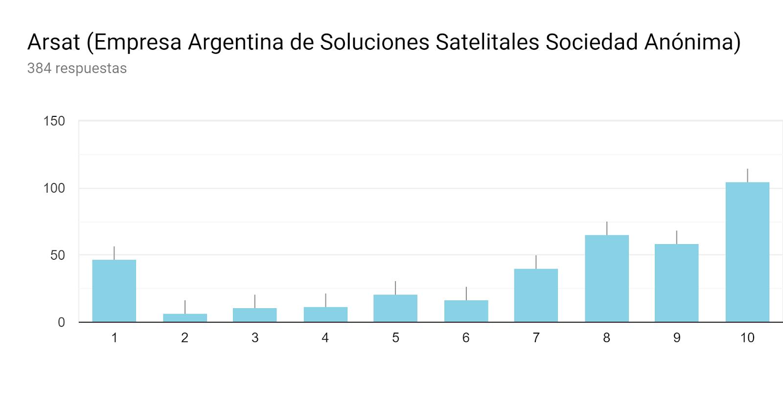 Gráfico de respuestas de formularios. Título de la pregunta:Arsat (Empresa Argentina de Soluciones Satelitales Sociedad Anónima). Número de respuestas:384 respuestas.