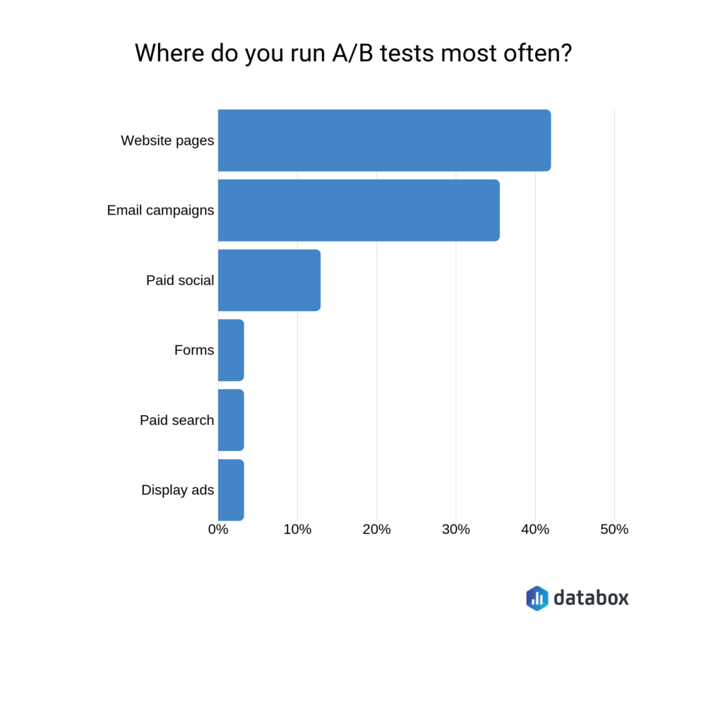 email marketing A/B tests