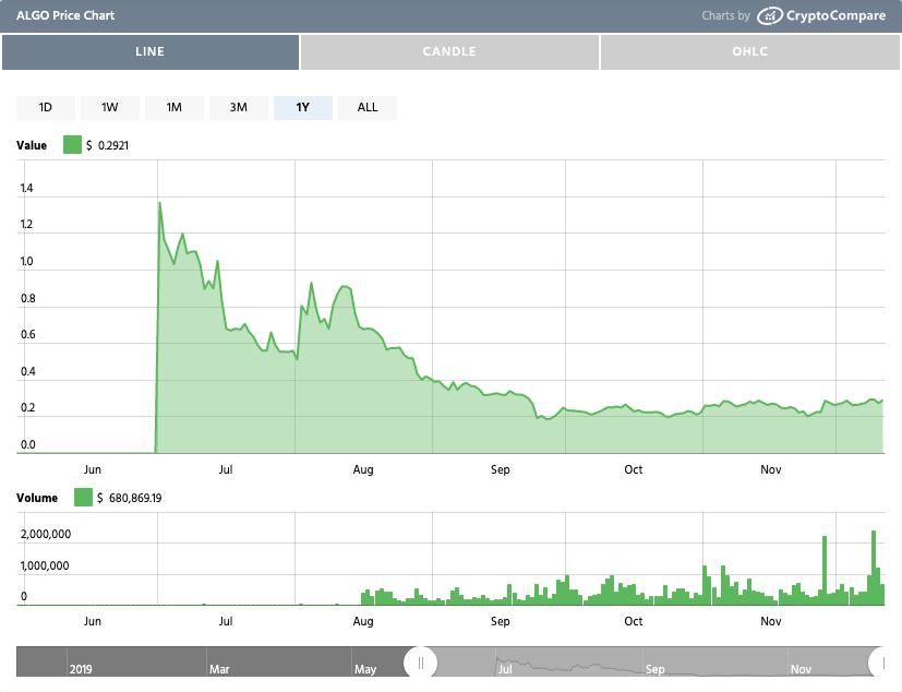 Algorand's price drop from inaugural token sale in June