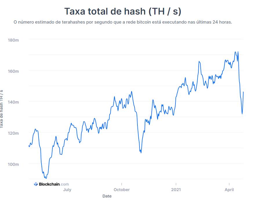 hashrate do bitcoin em recuperação