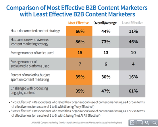 C:\Users\Pastor Qt\Desktop\4-comparison-of-most-effective-b2b-content-marketers.png