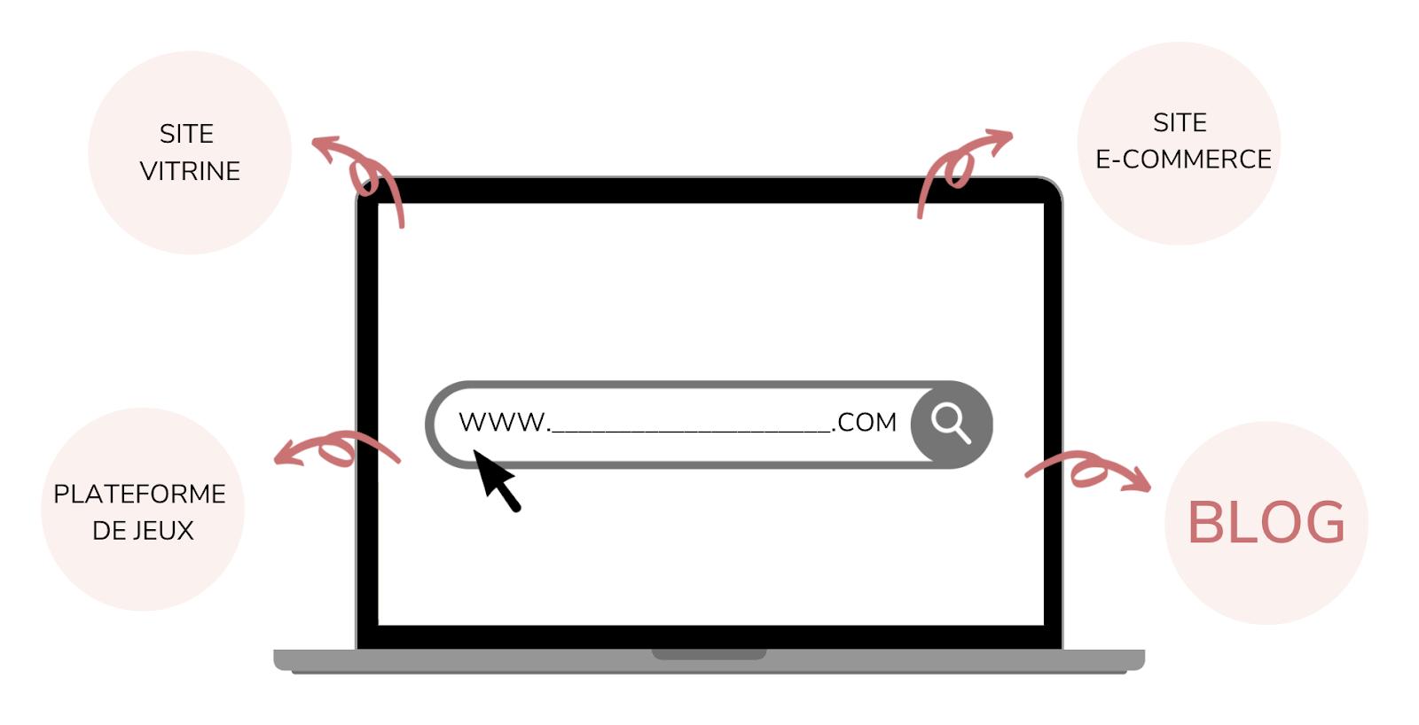 Les différents formats de site