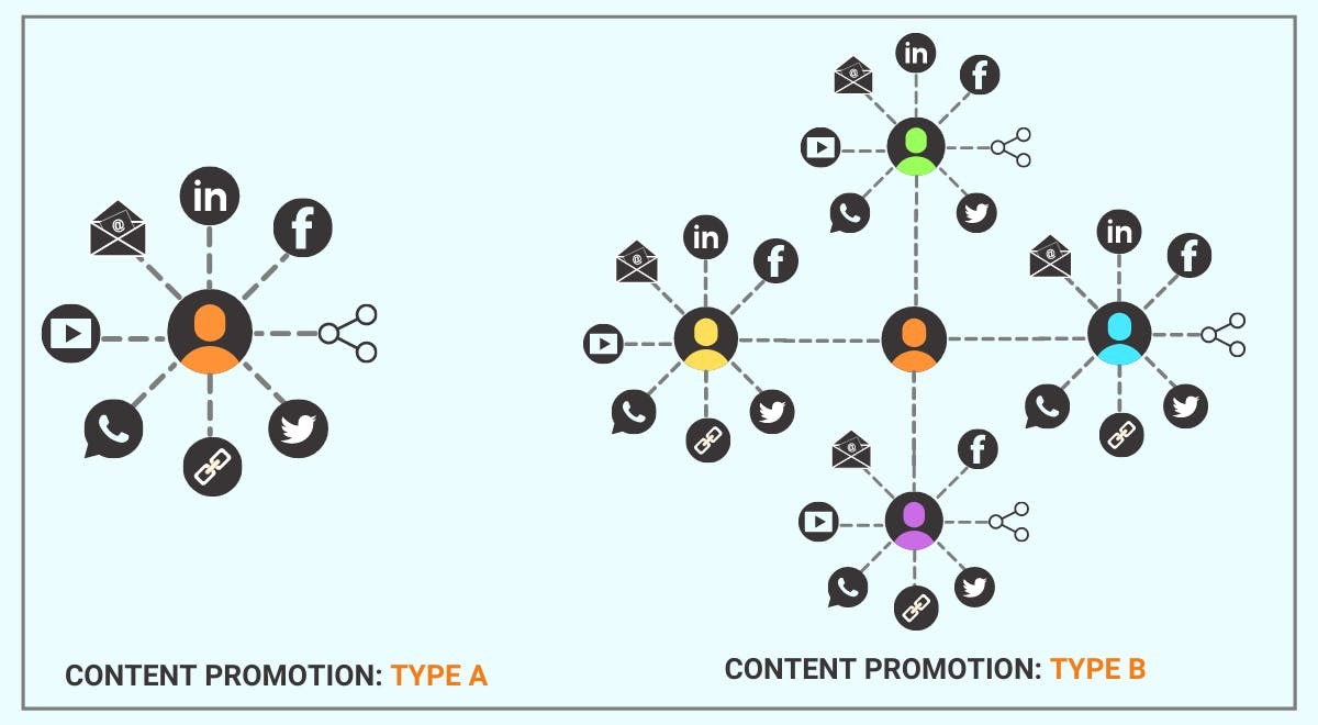 content promotion strategy