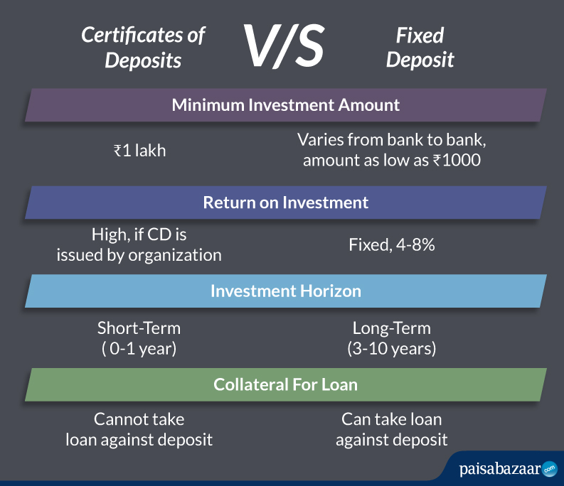difference between certifictae of deposit and fixed deposit