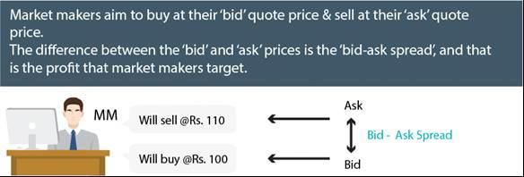 strategia di crypto market making)
