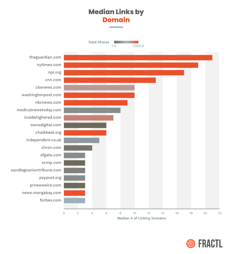 """Another chart considered which domains have the highest number of links generated for their """"study finds"""" stories. Topping this list are many credible publications listed including CNN and NPR."""