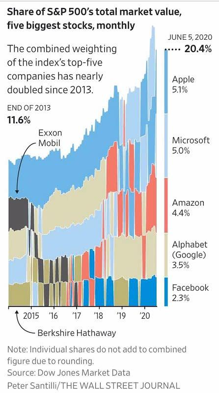 Share of S&P 500's Total Market Value, Five Biggest Stocks