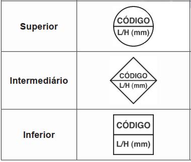 Quadro com a representação das sinalizações de emergência de acordo com o nível de instalação.
