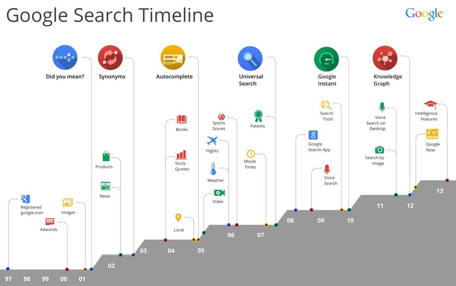 Visueel overzicht van Google updates