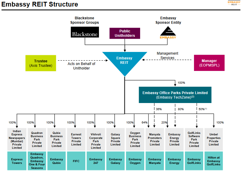 Structure of Embassy REIT