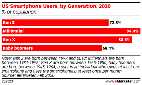 US Smartphone Users, by Generation, 2020 (% of population)