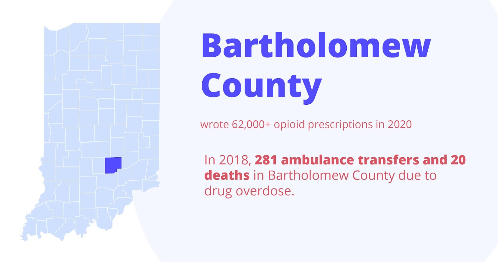 Bartholomex county wrote 62,000+ opioid prescriptions in 2020. in 2018, 281 ambulance transfers and 20 deaths in bartholomew county due to drug overdose