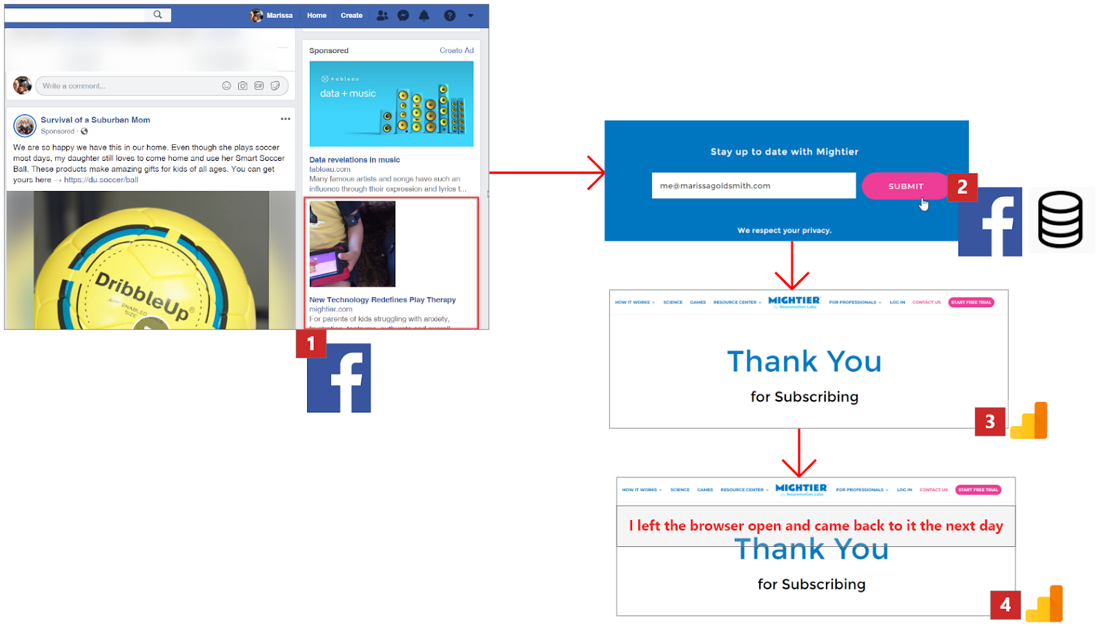 User Flow: Facebook Gets an ad impression -- I sign up and FB gets a conversion and my CRM gets my name -- Thank You page where GA gets the pageview -- I leave, come back, view the page again, and GA gets another pageview.