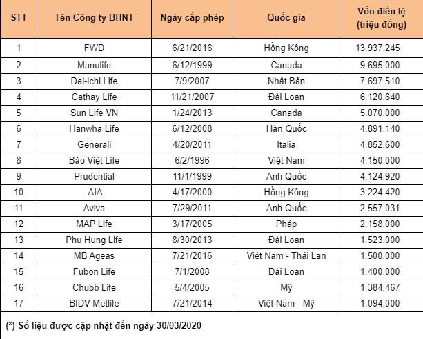 Công ty bảo hiểm có vốn điều lệ lớn nhất Việt Nam