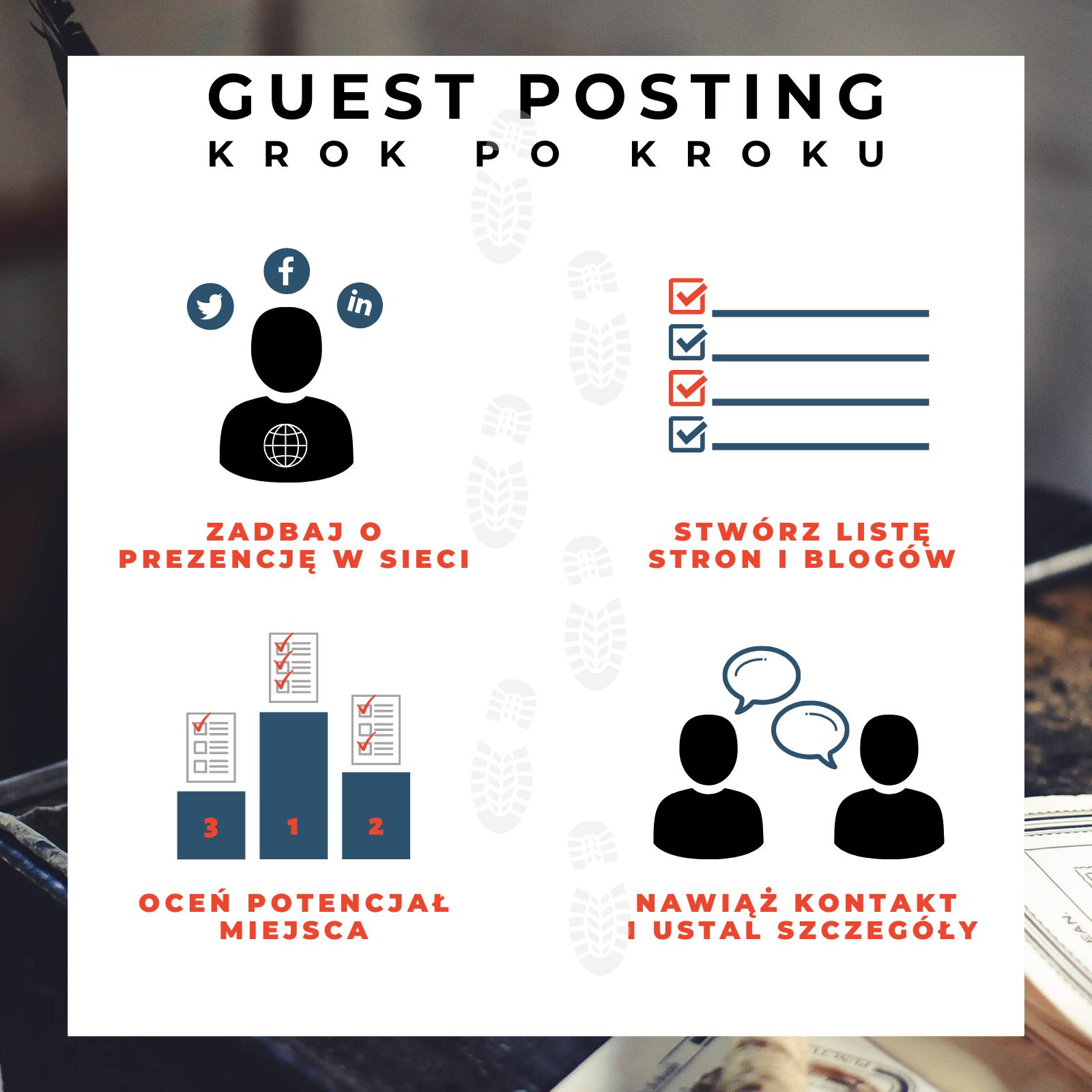 Guest posting - Krok po kroku - Infografika