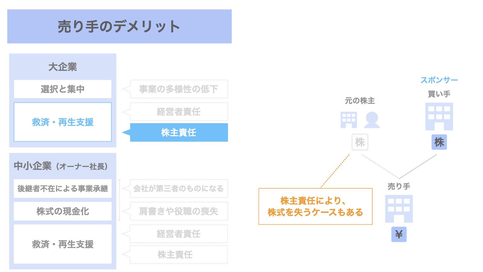 売り手(大企業)におけるM&Aのデメリット③ 救済・再生支援に伴う株主責任