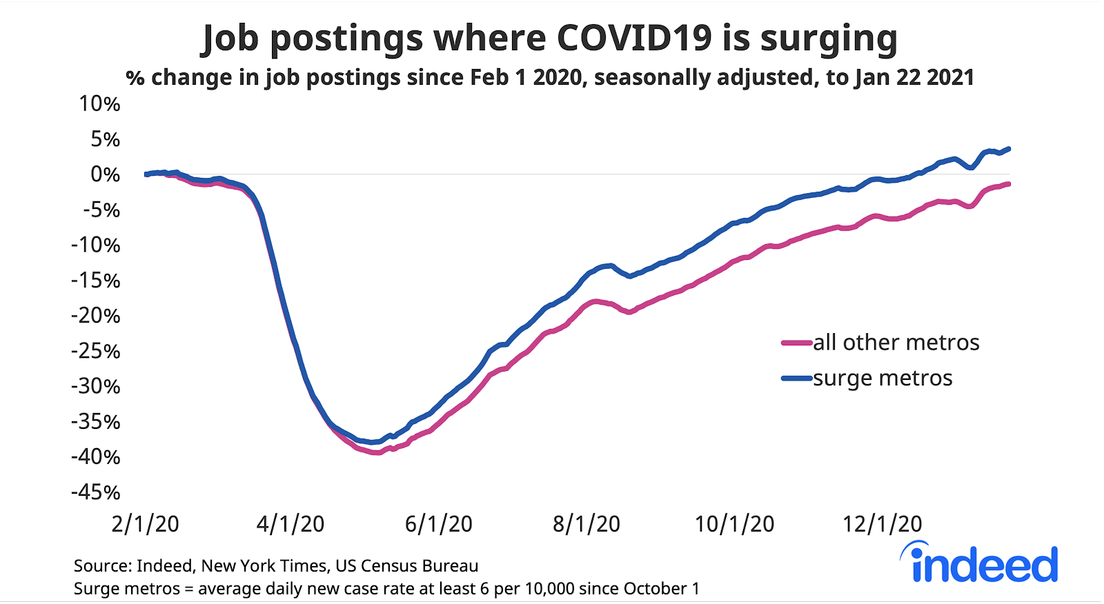 Line graph showing job postings where COVID-19 is surging