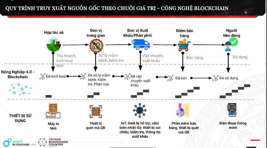 Mã QR và công nghệ Blockchain có ý nghĩa gì trong việc truy xuất nguồn gốc hàng hóa? - Q93 XbiWh uVxo7sfiUfczWf6QJwa6Fq14Ds6Vu1dYbkdFiqc0v0Bbt1WQ wamvGwG7EmLn0QlxJfgdBK3lGddQe