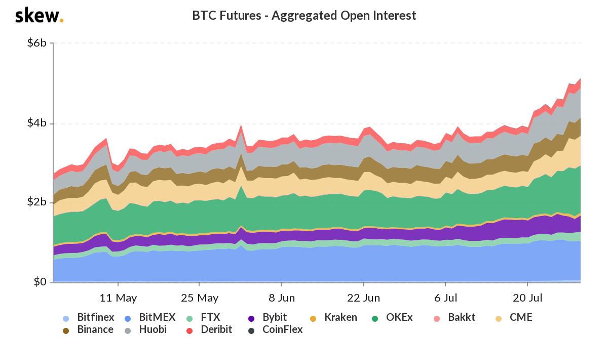 bitcoin open interests