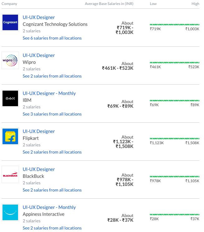 Designer Salaries at Top Tech Companies