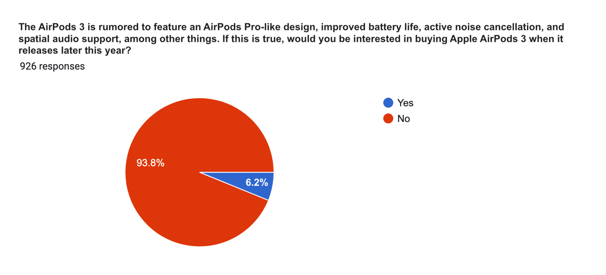 Would you be interested in buying AirPods 3?