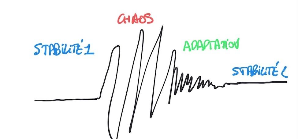 Après une période de stabilité, la crise entraîne une forme de chaos. Puis, petit à petit, l'organisation s'adapte et réduit le chaos pour aboutir à une autre forme de stabilité.