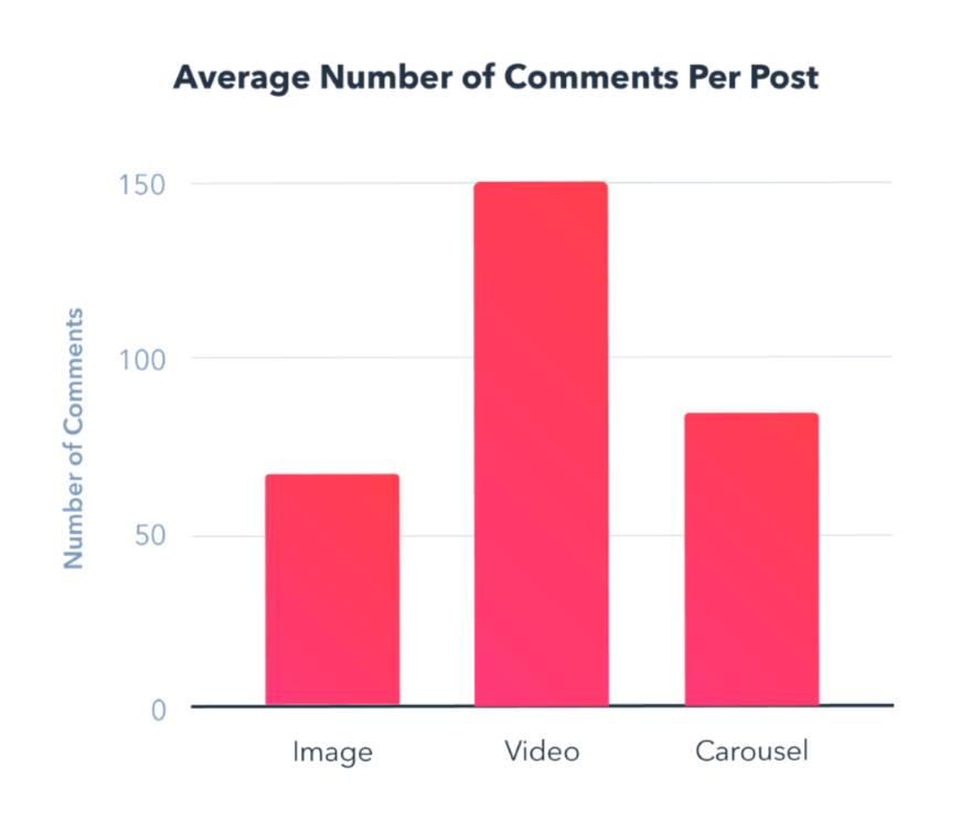 Instagram post engagement stats