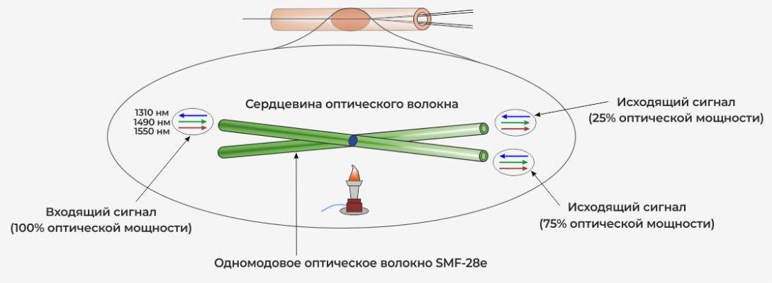 Что такое оптический сплиттер