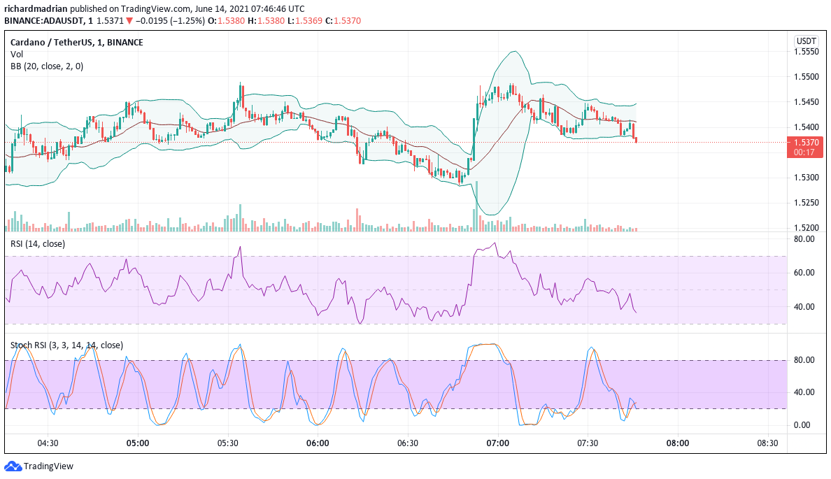 Cardano Price Analysis: Cardano eyeing $1.65 after bear's hijacked $1.5 support 1