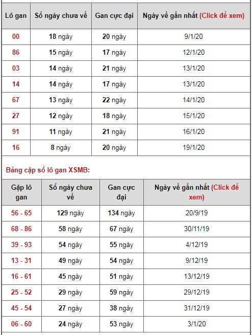Bảng thống kê lô gan ngày 01/02/2020