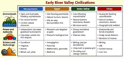 Compare And Contrast Mesopotamian And Egyptian Civilizations Essay  Writers Of Business Plans also Expository Essay Thesis Statement  Help In Statistics