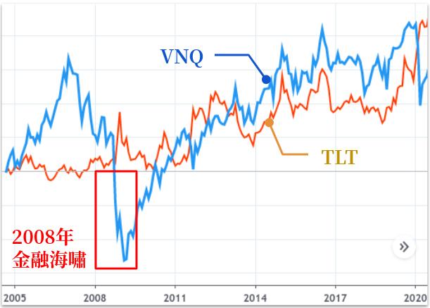 VNQ 比較債券 TLT