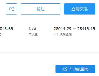 查詢香港恆生指數走勢圖