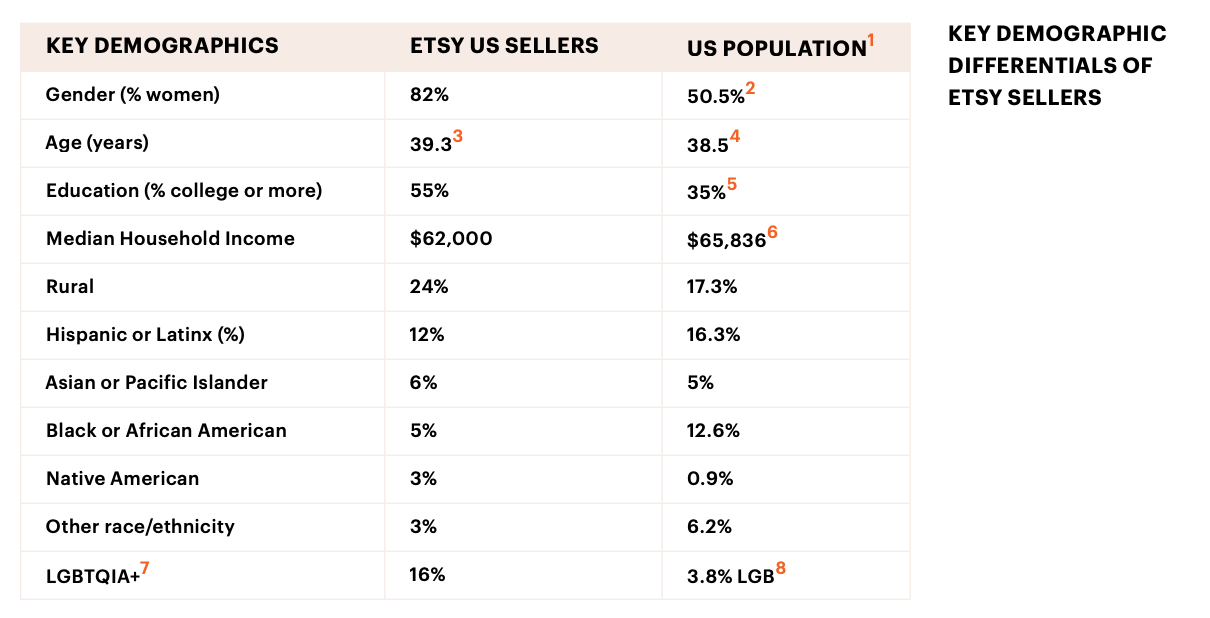 Etsy US demographics