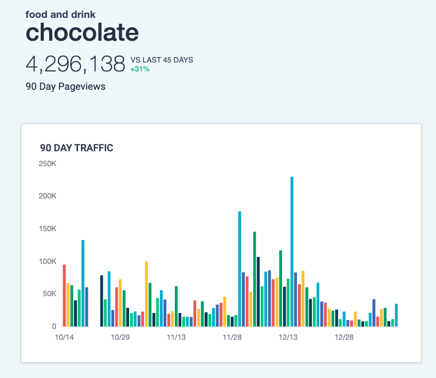Taboola news trends - chocolate