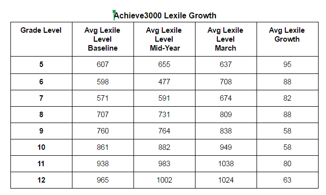 Achieve3000 Also Works To Prepare Our Students And Close The Achievement Gap In Areas Of Career College Readiness As Indicated Chart Below