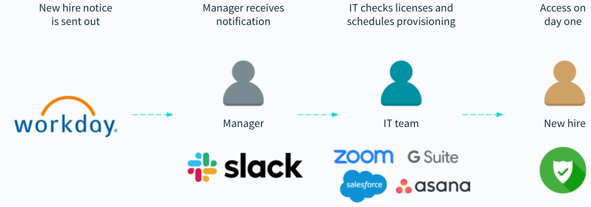 An example of an application provisioning workflow