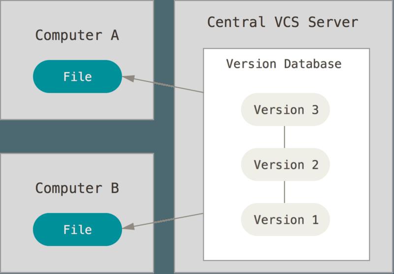 Centralized version control diagram