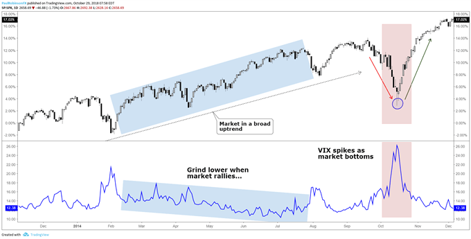 VIX moves lower to sideways in bullish markets, spikes during sell-offs