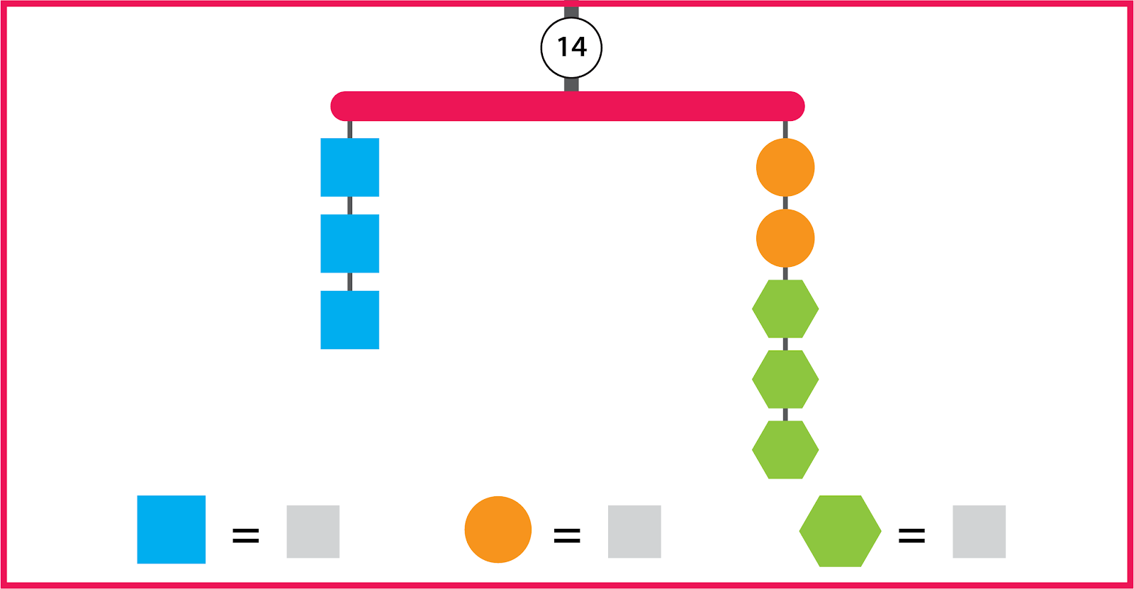 A balanced mobile has 2 strings and a total value of 14. The left string has 3 blue squares. The right string has 2 orange circles and 3 green hexagons. The shape values are unknown.