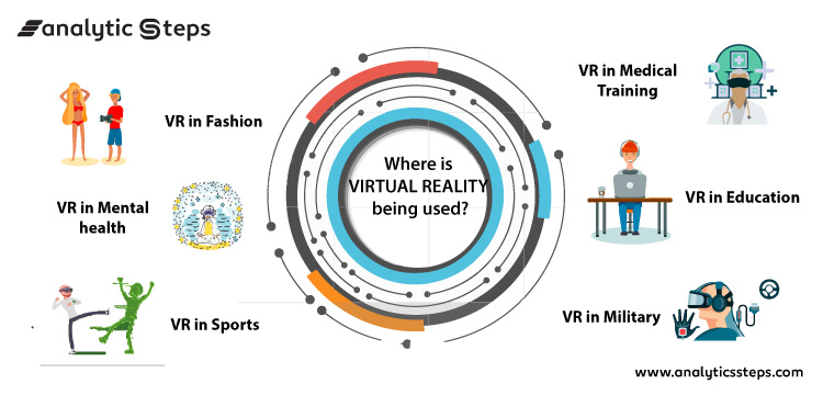 This image shows the areas where Virtual Reality is being used