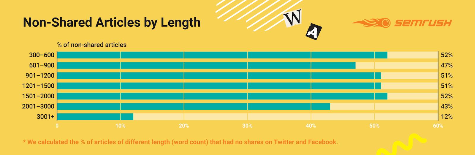 инфографика, как количество слов в тексте влияет на количество нерасшириваний