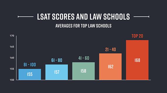 Average of LSAT