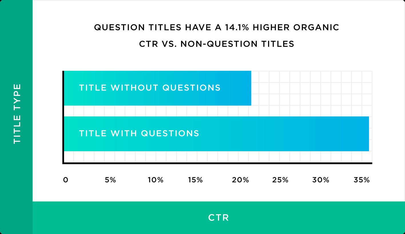 CTR заголовков с вопросами